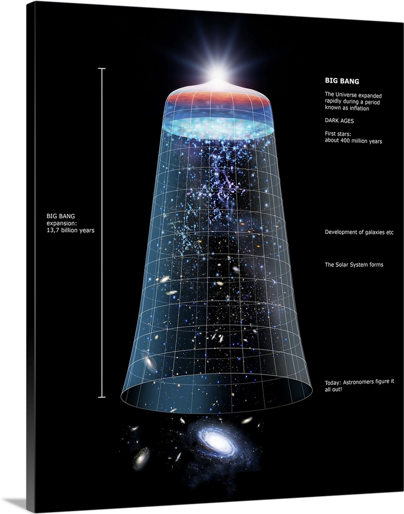 Large Solid-Faced Canvas Print Wall Art Print 24 x 30 entitled Universe timeline, artwork Solid-Faced Canvas Print entitled Universe timeline, artwork.  Universe time line. Computer artwork showing the universes evolution from the Big Bang top to the present day bottom. As the universe cooled immediately after the Big Bang atomic nuclei began to form. After 300,000 years these nuclei combined with electrons to form atoms mainly hydrogen. Within a million years dense regions of atoms attracted nearby matter, forming gas clouds and, after about 400 million years, stars and then small galaxies. Gradually the galaxy formation rate decreased and the small galaxies merged into larger galaxies. Our solar system came into existence after about 9 billion years. It is presently 13.7 billion years after the Big Bang.  Multiple sizes available.  Primary colors within this image include Black, Gray Blue, Light Gray Blue.  Made in the USA.  All products come with a 365 day workmanship guarantee.  Inks used are latex-based and designed to last.  Featuring a proprietary design, our canvases produce the tightest corners without any bubbles, ripples, or bumps and will not warp or sag over time.  Canvas depth is 1.25 and includes a finished backing with pre-installed hanging hardware.