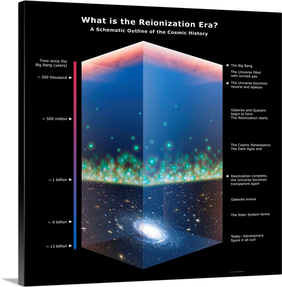 Large Solid-Faced Canvas Print Wall Art Print 20 x 20 entitled Universe timeline, artwork Solid-Faced Canvas Print entitled Universe timeline, artwork.  Universe time line. Computer artwork showing the universes evolution from the Big Bang top to the present day bottom. As the universe cooled immediately after the Big Bang atomic nuclei began to form. After 300,000 years these nuclei combined with electrons to form atoms mainly hydrogen. Within a million years dense regions of atoms attracted nearby matter, forming gas clouds and, after about 400 million years, stars and then small galaxies. Gradually the galaxy formation rate decreased and the small galaxies merged into larger galaxies. Our solar system came into existence after about 9 billion years. It is presently 13.7 billion years after the Big Bang.  Multiple sizes available.  Primary colors within this image include Black, Silver, Royal Blue, Teal.  Made in the USA.  All products come with a 365 day workmanship guarantee.  Inks used are latex-based and designed to last.  Canvas depth is 1.25 and includes a finished backing with pre-installed hanging hardware.  Archival inks prevent fading and preserve as much fine detail as possible with no over-saturation or color shifting.